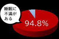 「睡眠に不満がある人」94.8%